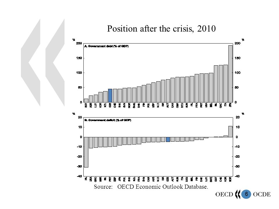 6 Position after the crisis, 2010 Source: OECD Economic Outlook Database.