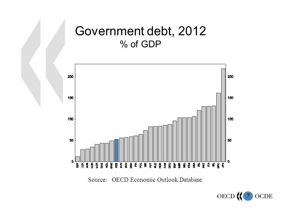 7 Government debt, 2012 % of GDP Source: OECD Economic Outlook Database.