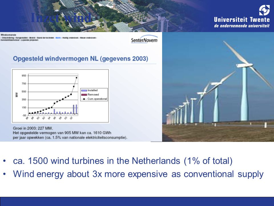 Inzet wind ca. 1500 wind turbines in the Netherlands (1% of total) Wind energy about 3x more expensive as conventional supply