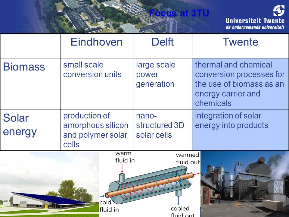 EindhovenDelftTwente Biomass small scale conversion units large scale power generation thermal and chemical conversion processes for the use of biomass as an energy carrier and chemicals Solar energy production of amorphous silicon and polymer solar cells nano- structured 3D solar cells integration of solar energy into products Focus at 3TU