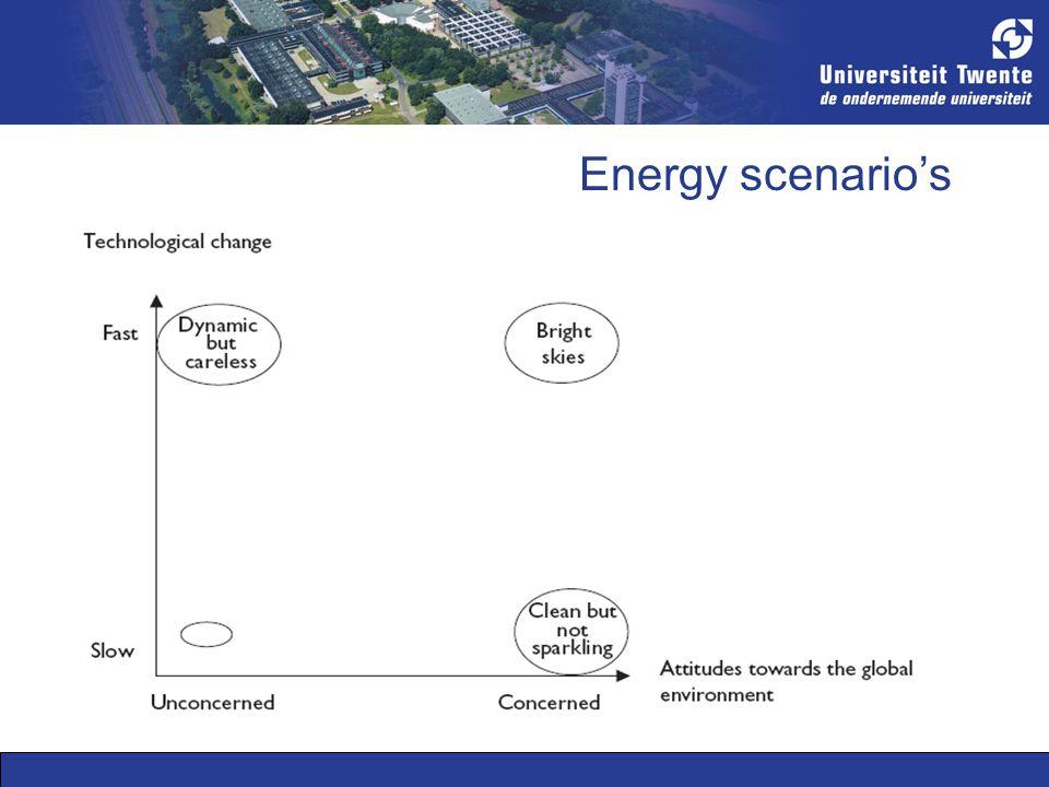 Energy scenario's