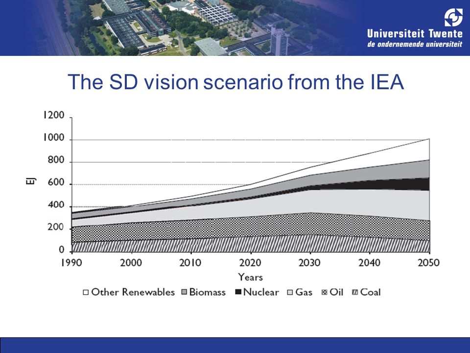 The SD vision scenario from the IEA