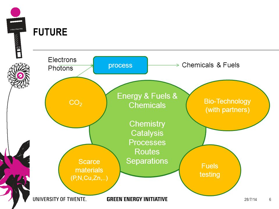 FUTURE 28/7/14 6 Energy & Fuels Chemistry Catalysis Processes Routes Energy & Fuels & Chemicals Chemistry Catalysis Processes Routes Separations Scarce materials (P,N,Cu,Zn,..) Bio-Technology (with partners) CO 2 Fuels testing process Chemicals & Fuels Electrons Photons