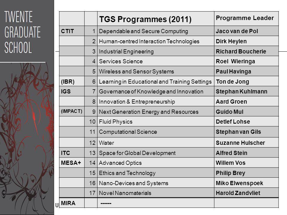 TGS Programmes (2011) Programme Leader CTIT1Dependable and Secure ComputingJaco van de Pol 2Human-centred Interaction TechnologiesDirk Heylen 3Industr