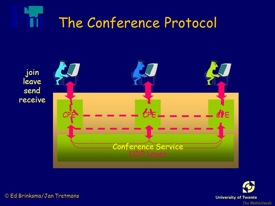 © Ed Brinksma/Jan Tretmans CPE UDP Layer CPE The Conference Protocol join leave send receive Conference Service
