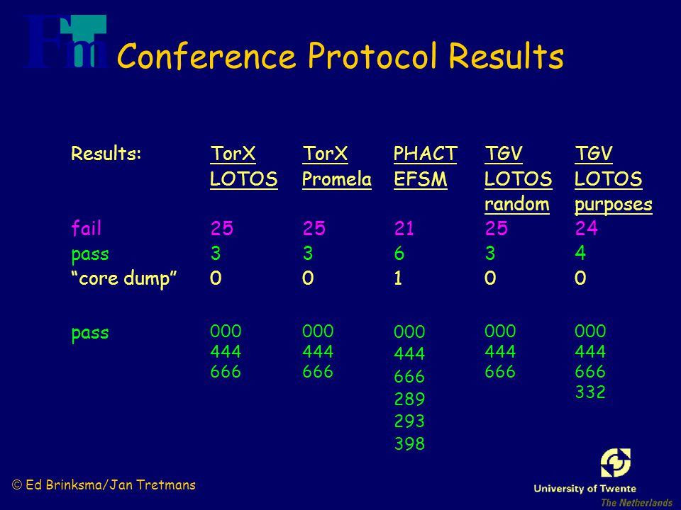 "© Ed Brinksma/Jan Tretmans Conference Protocol Results Results: fail pass ""core dump"" PHACT EFSM 21 6 1 TorX LOTOS 25 3 0 pass 000 444 666 000 444 666"