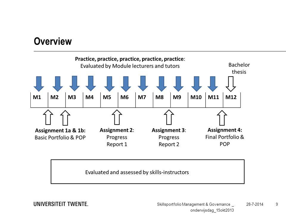 Overview 28-7-2014Skillsportfolio Management & Governance _ onderwijsdag_15okt2013 9