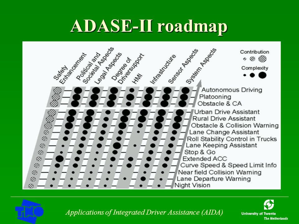 Applications of Integrated Driver Assistance (AIDA) ADASE-II roadmap