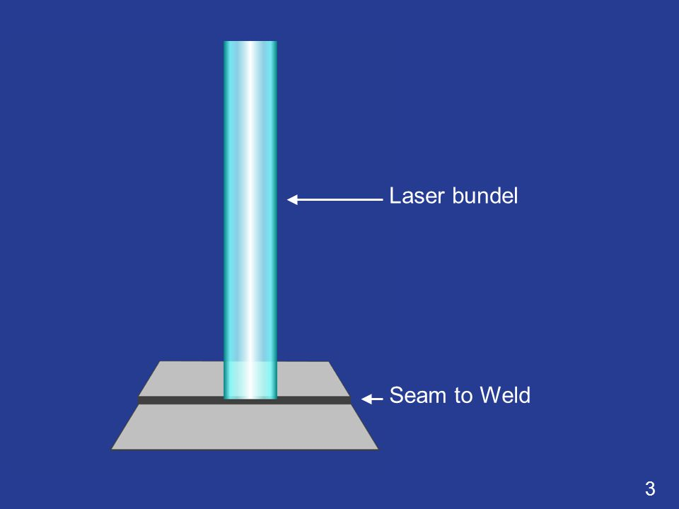 3 Seam to Weld Laser bundel