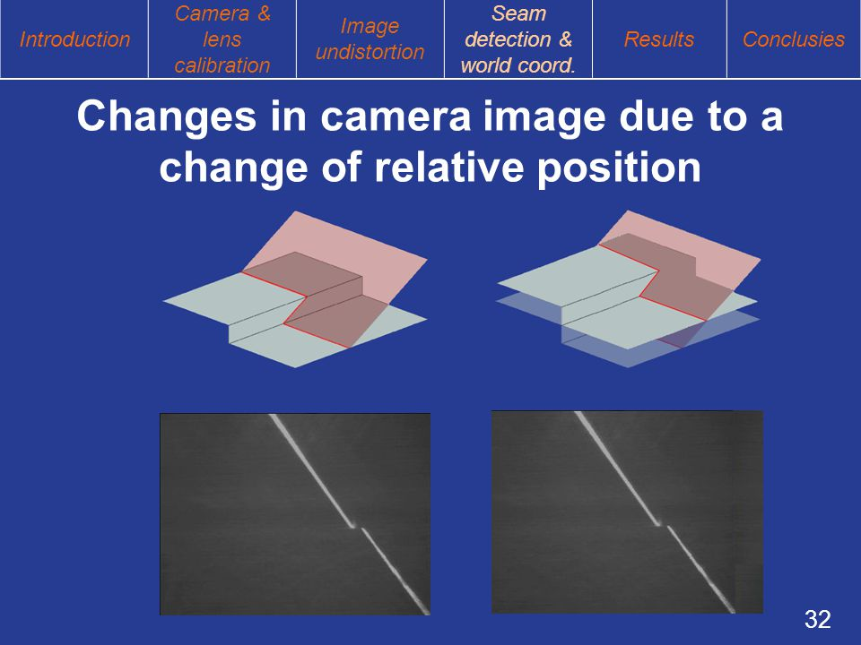 32 Changes in camera image due to a change of relative position Introduction Camera & lens calibration Image undistortion Seam detection & world coord.