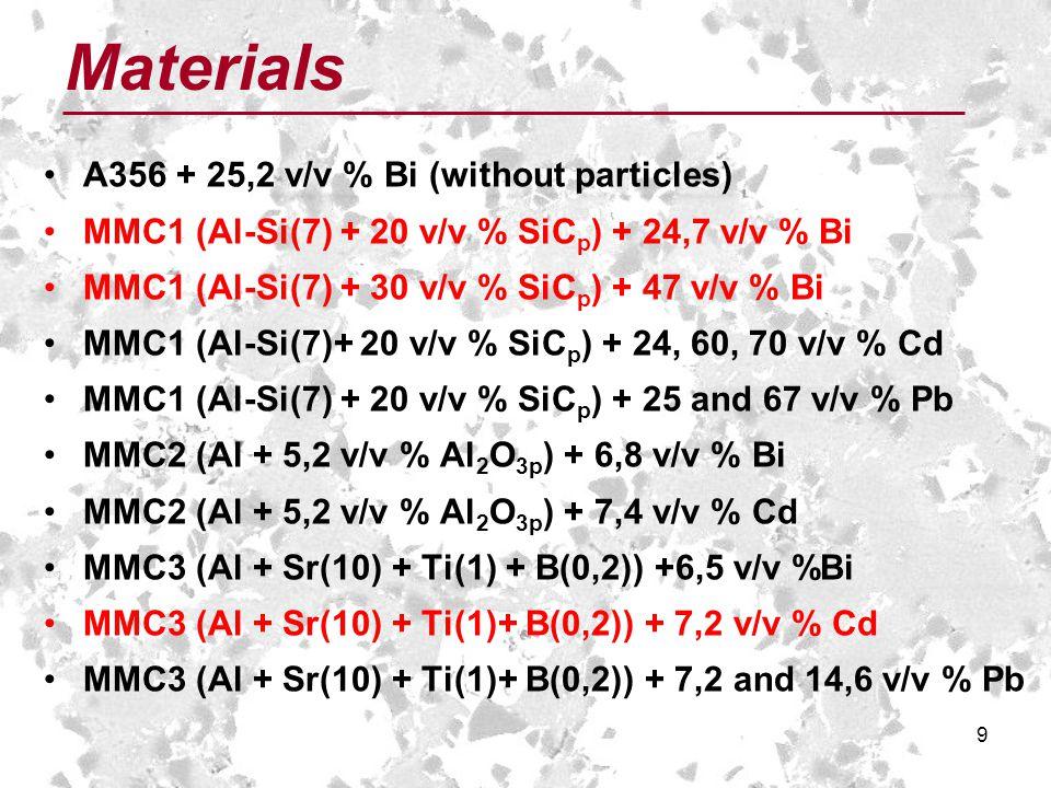 9 A356 + 25,2 v/v % Bi (without particles) MMC1 (Al-Si(7) + 20 v/v % SiC p ) + 24,7 v/v % Bi MMC1 (Al-Si(7) + 30 v/v % SiC p ) + 47 v/v % Bi MMC1 (Al-Si(7)+ 20 v/v % SiC p ) + 24, 60, 70 v/v % Cd MMC1 (Al-Si(7) + 20 v/v % SiC p ) + 25 and 67 v/v % Pb MMC2 (Al + 5,2 v/v % Al 2 O 3p ) + 6,8 v/v % Bi MMC2 (Al + 5,2 v/v % Al 2 O 3p ) + 7,4 v/v % Cd MMC3 (Al + Sr(10) + Ti(1) + B(0,2)) +6,5 v/v %Bi MMC3 (Al + Sr(10) + Ti(1)+ B(0,2)) + 7,2 v/v % Cd MMC3 (Al + Sr(10) + Ti(1)+ B(0,2)) + 7,2 and 14,6 v/v % Pb Materials