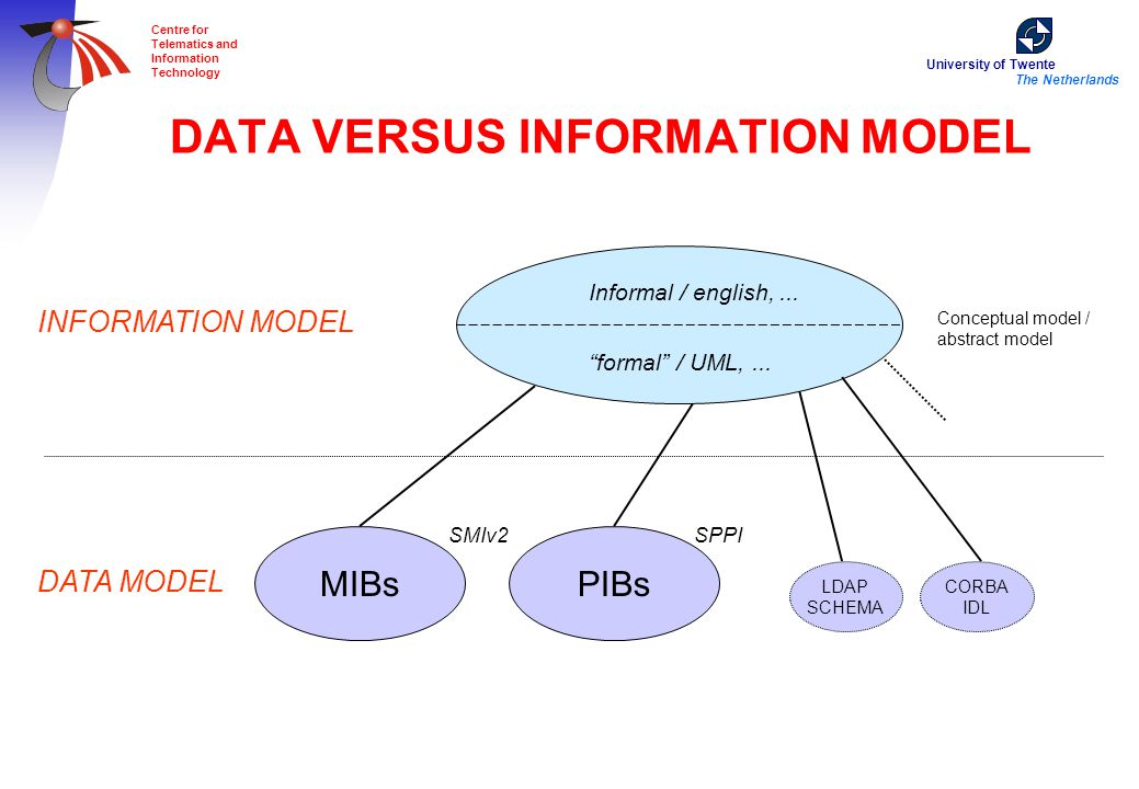 University of Twente The Netherlands Centre for Telematics and Information Technology DATA VERSUS INFORMATION MODEL Informal / english,...