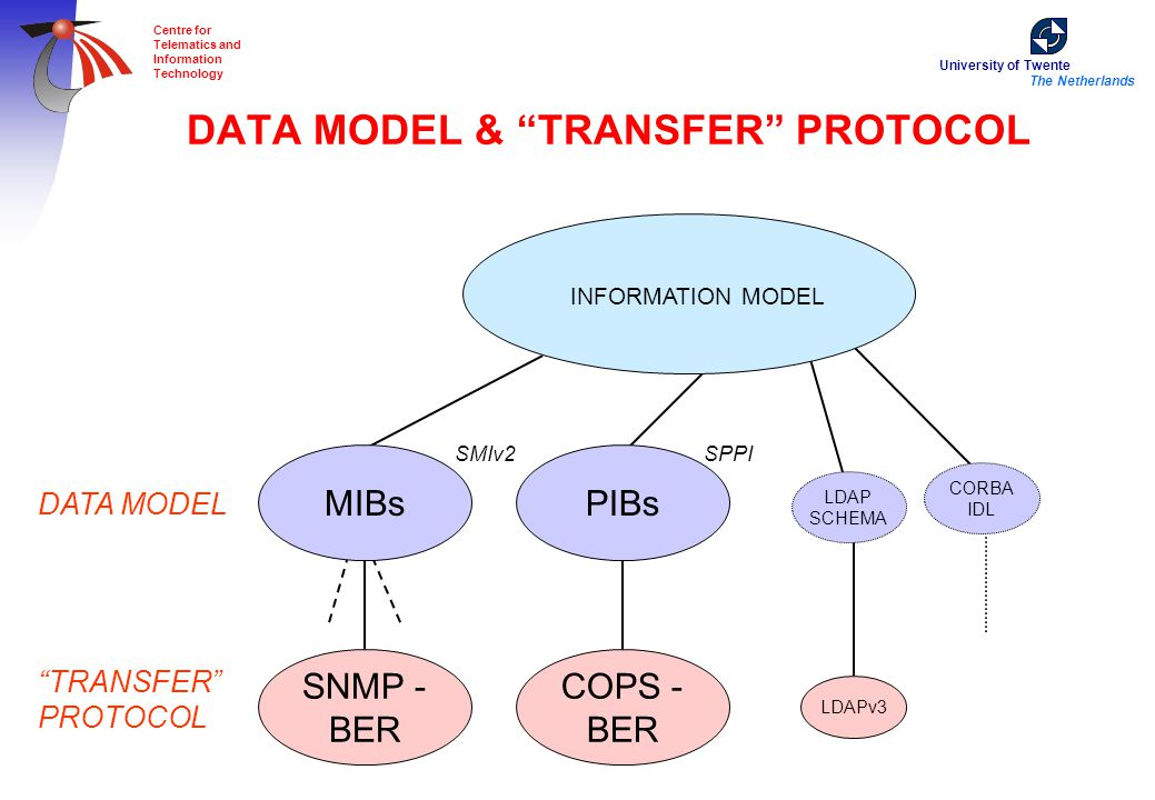 "University of Twente The Netherlands Centre for Telematics and Information Technology DATA MODEL & ""TRANSFER"" PROTOCOL MIBs SMIv2 LDAP SCHEMA CORBA ID"