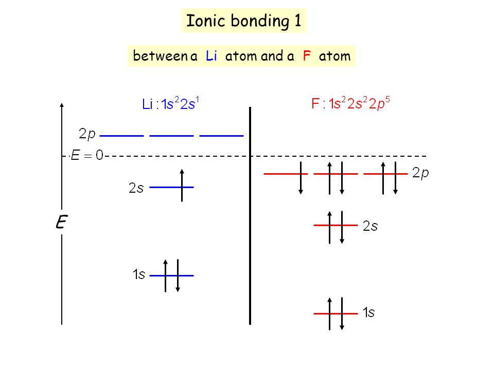 Ionic bonding 1 E between a Li atom and a F atom