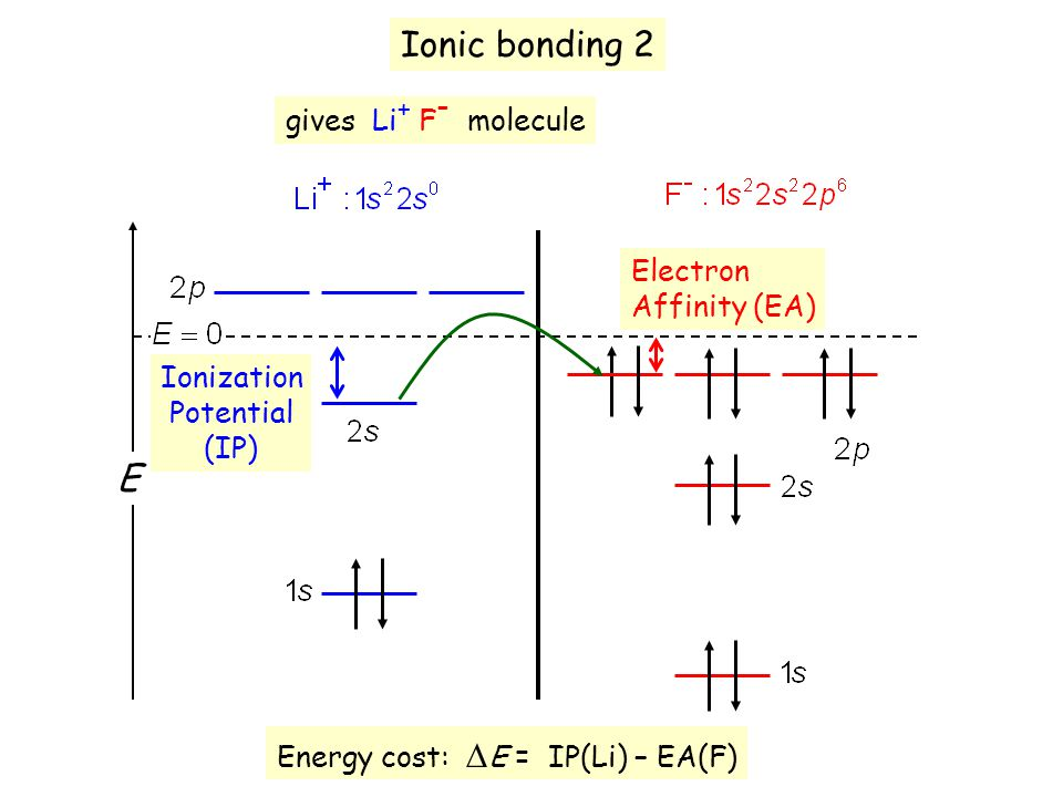 Ionic bonding 2 E gives Li + F - molecule Ionization Potential (IP) Electron Affinity (EA) Energy cost:  E = IP(Li) – EA(F)