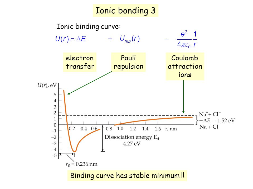 Ionic bonding 3 Ionic binding curve: electron transfer Coulomb attraction ions Pauli repulsion Binding curve has stable minimum !!