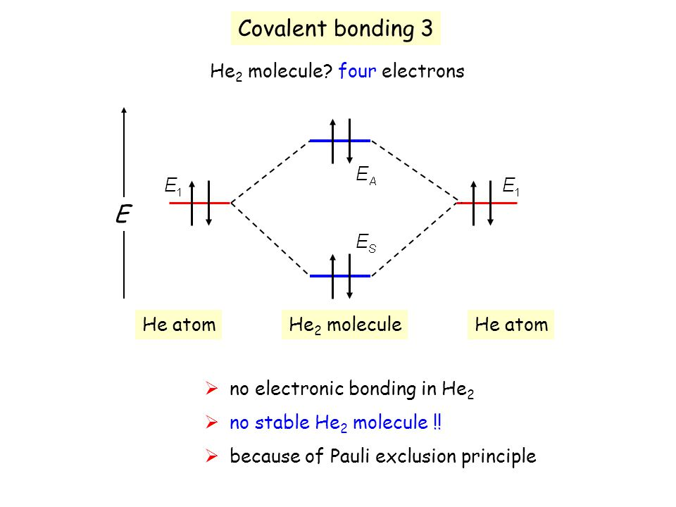 Covalent bonding 3 He 2 molecule? four electrons E He atom He 2 molecule  no electronic bonding in He 2  no stable He 2 molecule !!  because of Pau