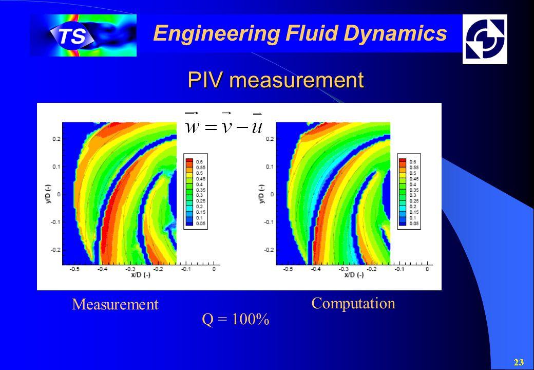 23 Engineering Fluid Dynamics PIV measurement Measurement Computation Q = 100%