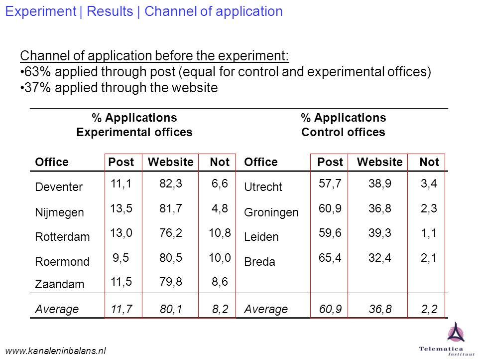 www.kanaleninbalans.nl Experiment | Results | Channel of application % Applications Experimental offices % Applications Control offices OfficePostWebsiteNotOfficePostWebsiteNot Deventer 11,182,36,6 Utrecht 57,738,93,4 Nijmegen 13,581,74,8 Groningen 60,936,82,3 Rotterdam 13,076,210,8 Leiden 59,639,31,1 Roermond 9,580,510,0 Breda 65,432,42,1 Zaandam 11,579,88,6 Average11,780,18,2Average60,936,82,2 Channel of application before the experiment: 63% applied through post (equal for control and experimental offices) 37% applied through the website
