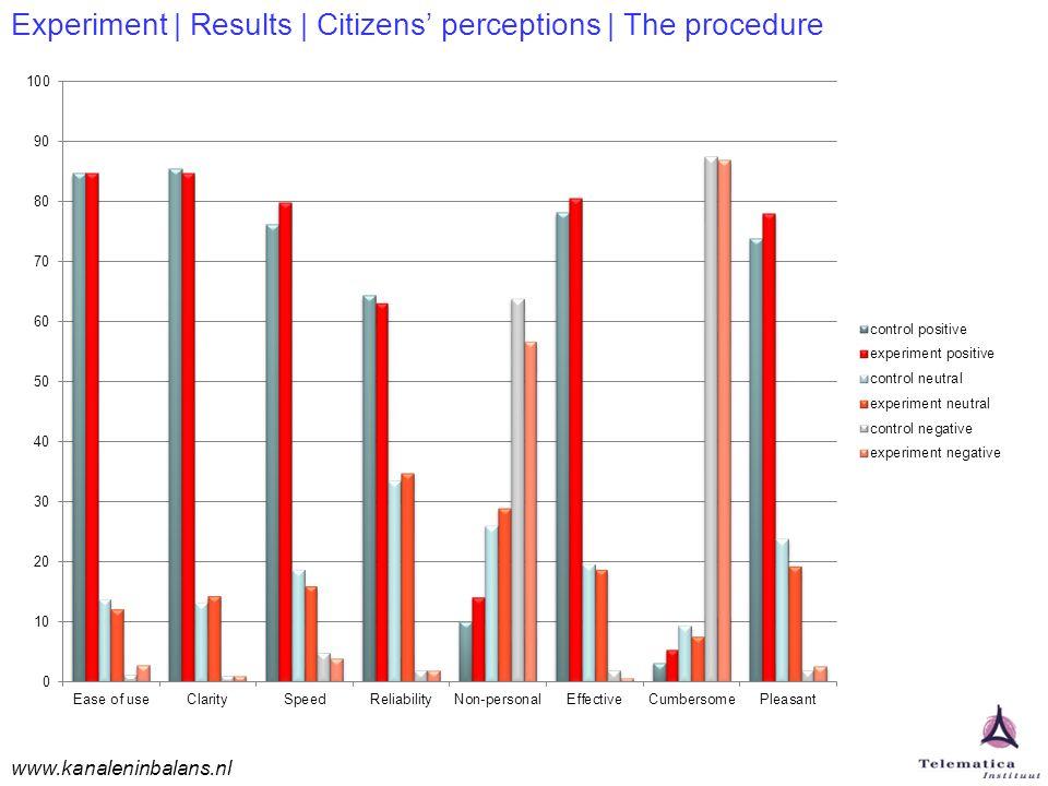www.kanaleninbalans.nl Experiment | Results | Citizens' perceptions | The procedure