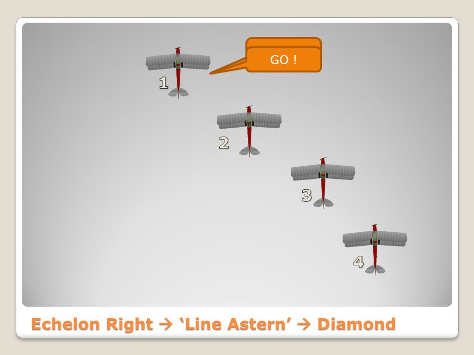 Echelon Right  Line Astern Seppe Formation Line Astern GO ! Seppe 4