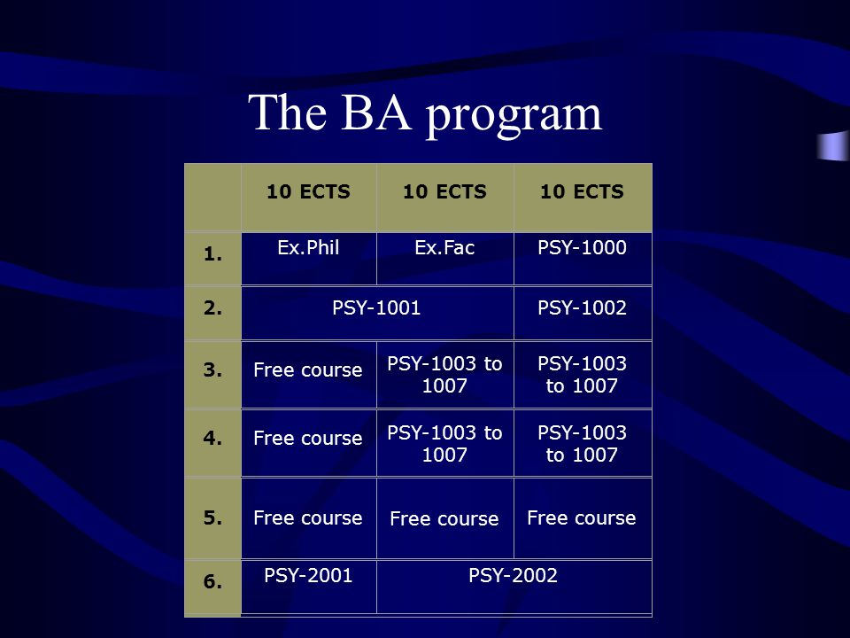 The BA program 10 ECTS 1. Ex.PhilEx.FacPSY-1000 2.PSY-1001PSY-1002 3.Free course PSY-1003 to 1007 PSY-1003 to 1007 4.Free course PSY-1003 to 1007 PSY-