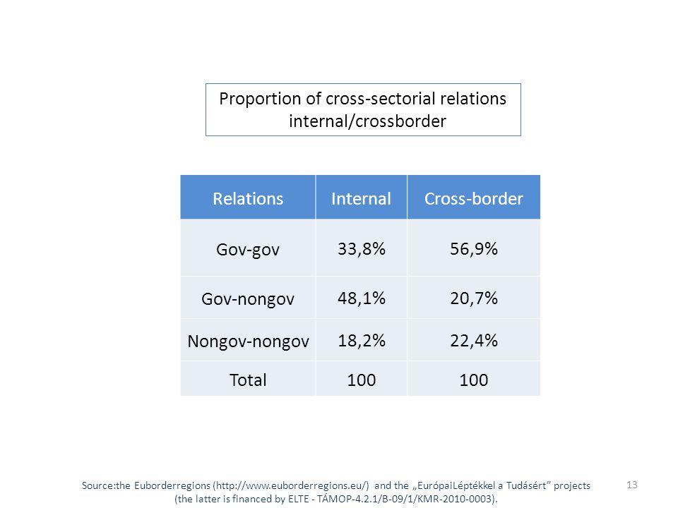 "RelationsInternalCross-border Gov-gov 33,8%56,9% Gov-nongov 48,1%20,7% Nongov-nongov 18,2%22,4% Total100 Proportion of cross-sectorial relations internal/crossborder Source:the Euborderregions (http://www.euborderregions.eu/) and the ""EurópaiLéptékkel a Tudásért projects (the latter is financed by ELTE - TÁMOP-4.2.1/B-09/1/KMR-2010-0003)."