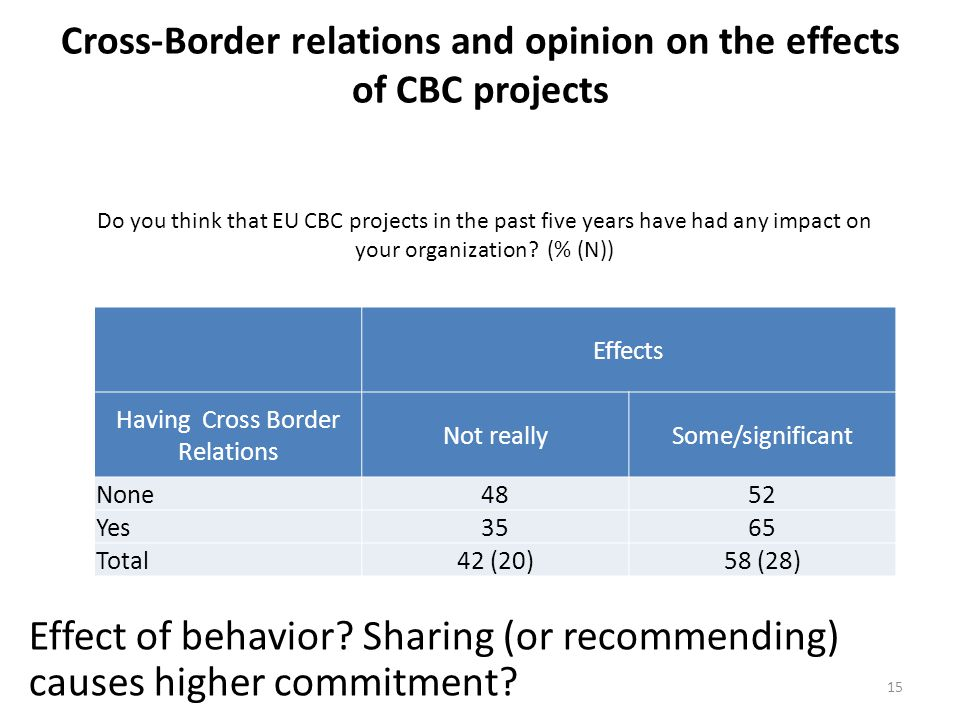 Cross-Border relations and opinion on the effects of CBC projects 15 Effects Having Cross Border Relations Not reallySome/significant None 4852 Yes 3565 Total 42 (20)58 (28) Do you think that EU CBC projects in the past five years have had any impact on your organization.
