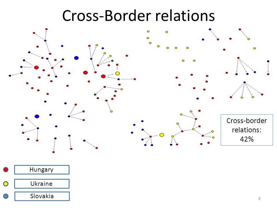Cross-Border relations Hungary Ukraine Slovakia 6 Cross-border relations: 42%