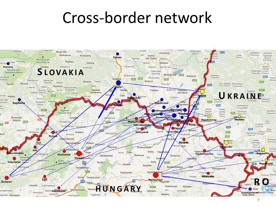 Cross-border network 9 S LOVAKIA U KRAINE HUNGARY RO