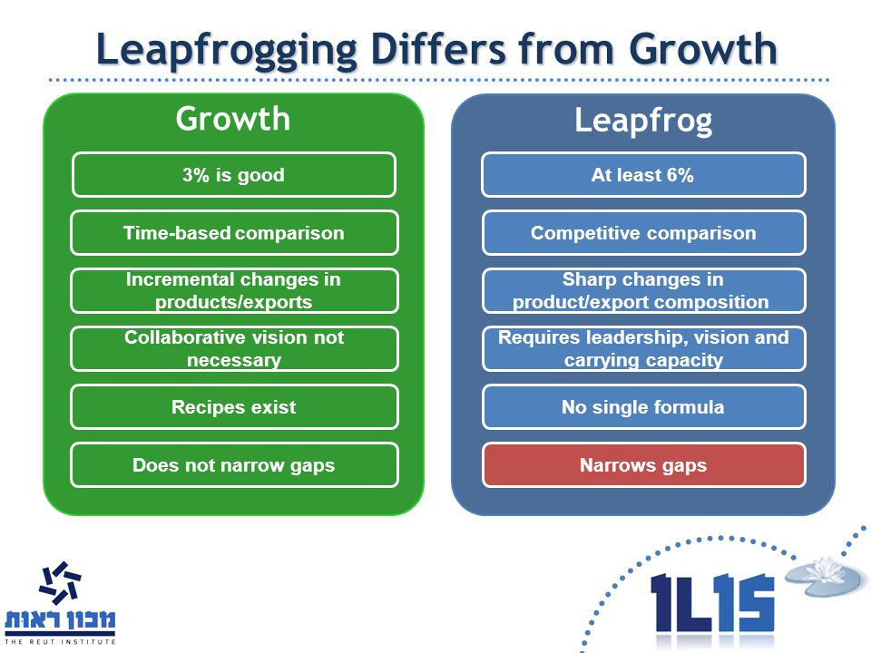 Growth Leapfrog Leapfrogging Differs from Growth 3% is goodAt least 6% Incremental changes in products/exports Requires leadership, vision and carryin