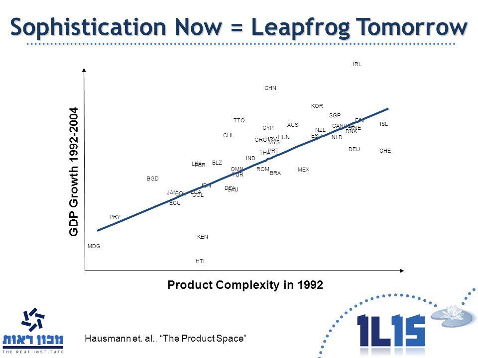 Sophistication Now = Leapfrog Tomorrow MDG PRY BGD JAM ECU BOL LCA LKA COL HTI PER KEN IDN BLZ CHL DZA SAU OMN TUR TTO IND GRC ROM THA CYP CHN HRV PRT MYS BRA HUN AUS MEX ESP KOR NZL SGP NLD CANUSA DNK SWE DEU IRL FIN ISL CHE Product Complexity in 1992 GDP Growth 1992-2004 Hausmann et.