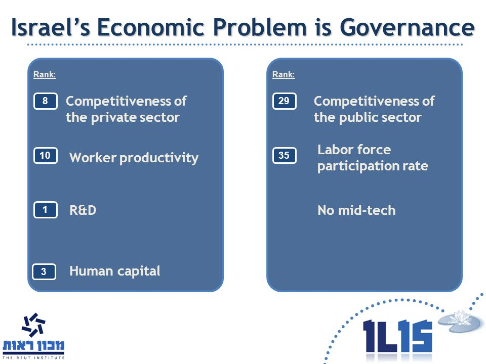 8 Competitiveness of the private sector 29 Competitiveness of the public sector Israel's Economic Problem is Governance Worker productivity Labor forc