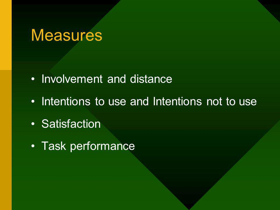 Measures Involvement and distance Intentions to use and Intentions not to use Satisfaction Task performance