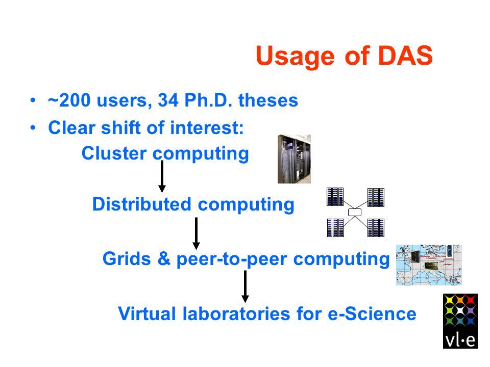 Usage of DAS ~200 users, 34 Ph.D.