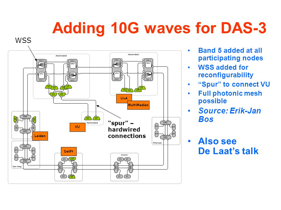 Adding 10G waves for DAS-3 Band 5 added at all participating nodes WSS added for reconfigurability Spur to connect VU Full photonic mesh possible Source: Erik-Jan Bos Also see De Laat's talk spur – hardwired connections WSS UvA Leiden Delft MultiMedian VU