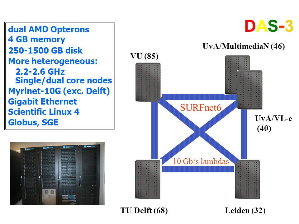 VU (85) TU Delft (68)Leiden (32) UvA/MultimediaN (46) UvA/VL-e (40) DAS-3DAS-3 dual AMD Opterons 4 GB memory 250-1500 GB disk More heterogeneous: 2.2-2.6 GHz Single/dual core nodes Myrinet-10G (exc.