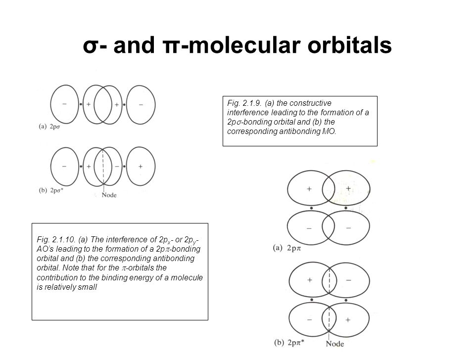 σ- and π-molecular orbitals Fig. 2.1.9. (a) the constructive interference leading to the formation of a 2p  -bonding orbital and (b) the correspondin
