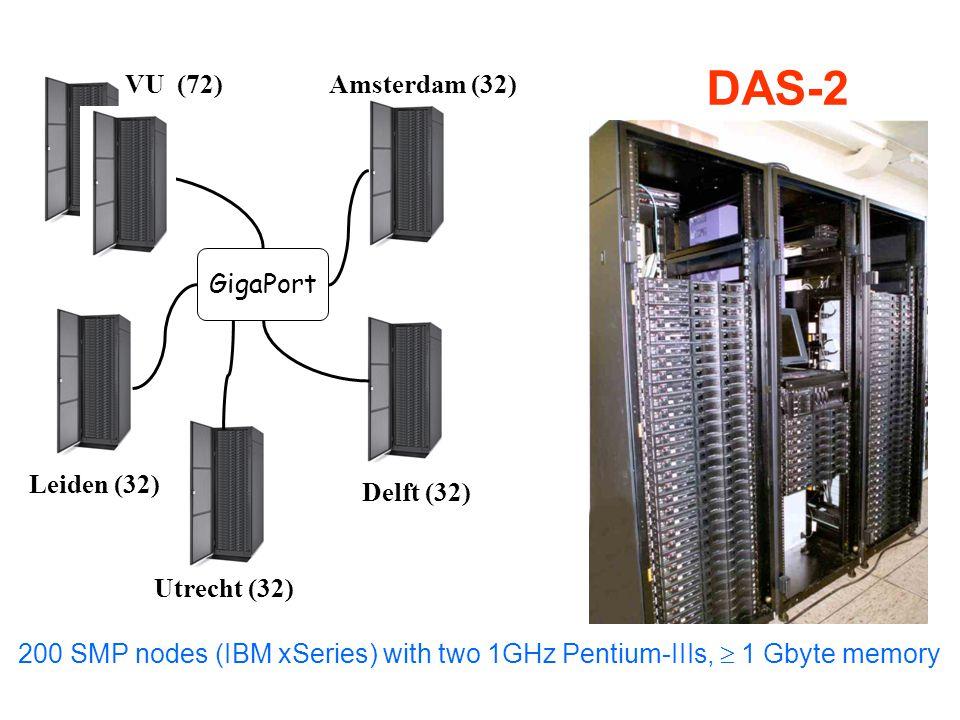 DAS-2 VU (72)Amsterdam (32) Leiden (32) Delft (32) GigaPort Utrecht (32) 200 SMP nodes (IBM xSeries) with two 1GHz Pentium-IIIs,  1 Gbyte memory
