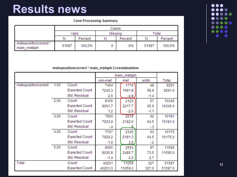 13 Results news