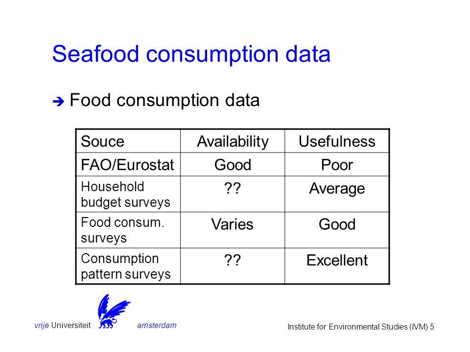 vrije Universiteit amsterdam Institute for Environmental Studies (IVM) 5 Seafood consumption data  Food consumption data SouceAvailabilityUsefulness FAO/EurostatGoodPoor Household budget surveys ??Average Food consum.