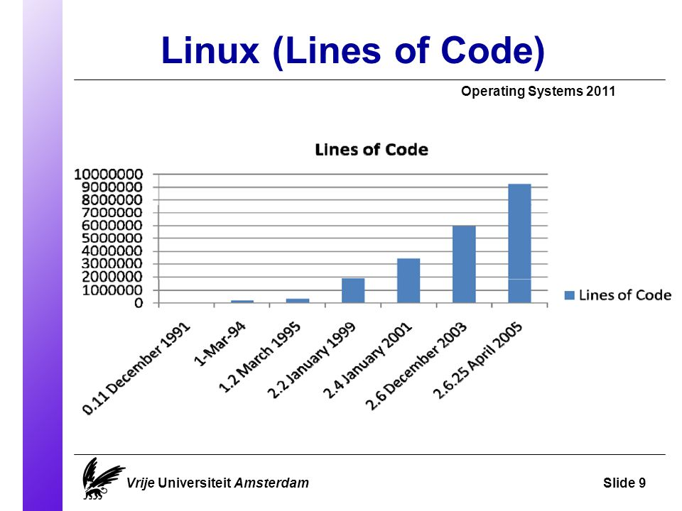 Linux (Lines of Code) Operating Systems 2011 Vrije Universiteit AmsterdamSlide 9