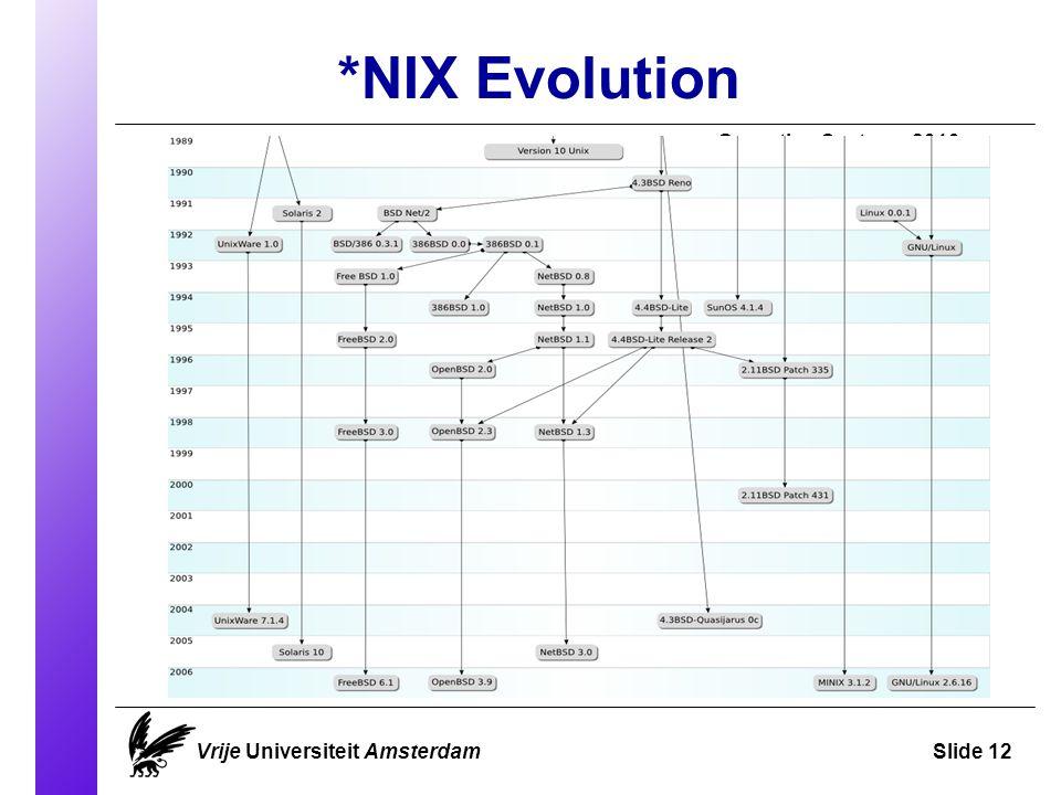 *NIX Evolution Operating Systems 2010 Vrije Universiteit AmsterdamSlide 12