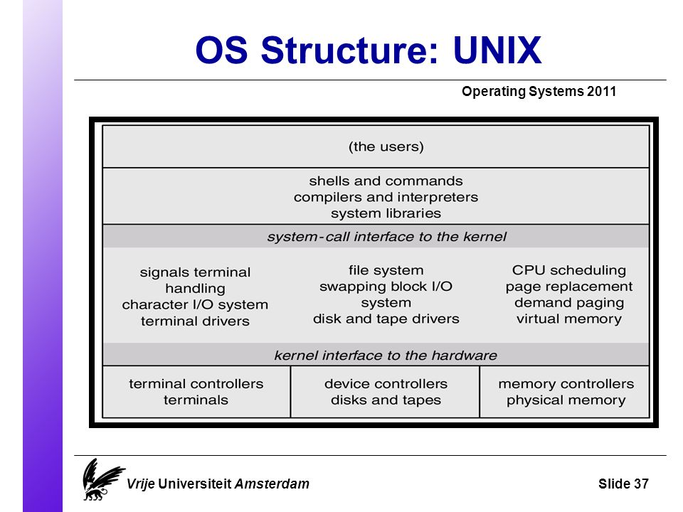 OS Structure: UNIX Operating Systems 2011 Vrije Universiteit AmsterdamSlide 37
