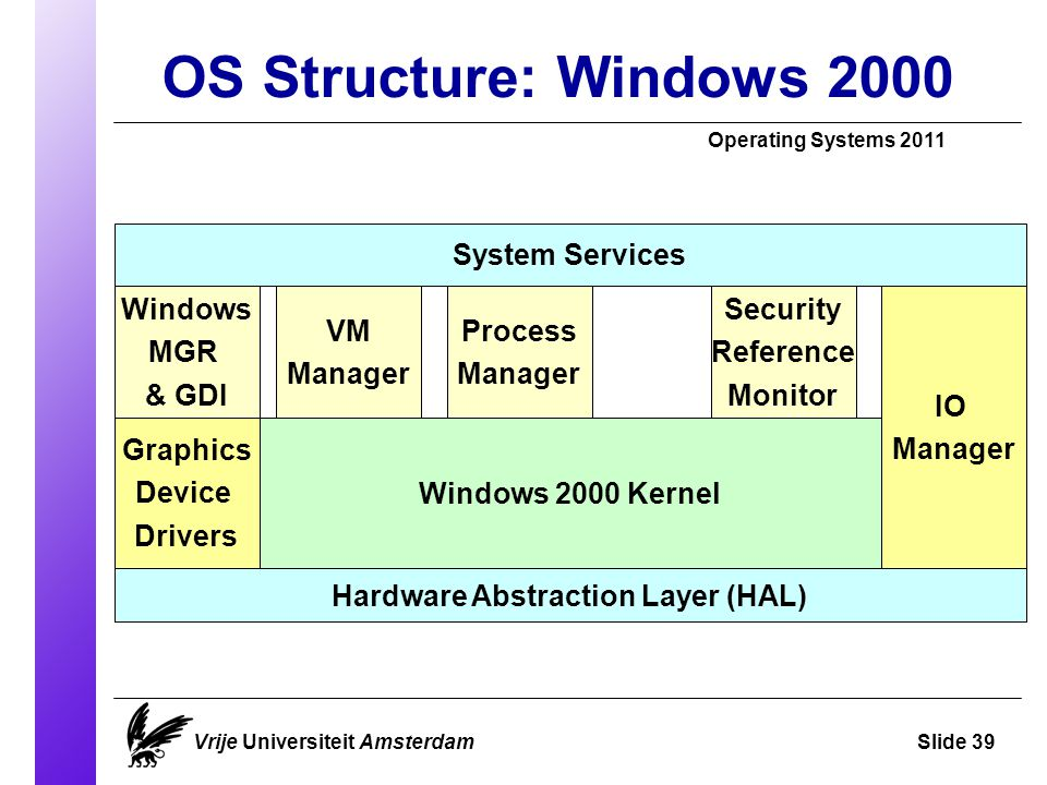 OS Structure: Windows 2000 Operating Systems 2011 Vrije Universiteit AmsterdamSlide 39 System Services Windows MGR & GDI Windows 2000 Kernel Hardware Abstraction Layer (HAL)‏ IO Manager Graphics Device Drivers VM Manager Security Reference Monitor Process Manager