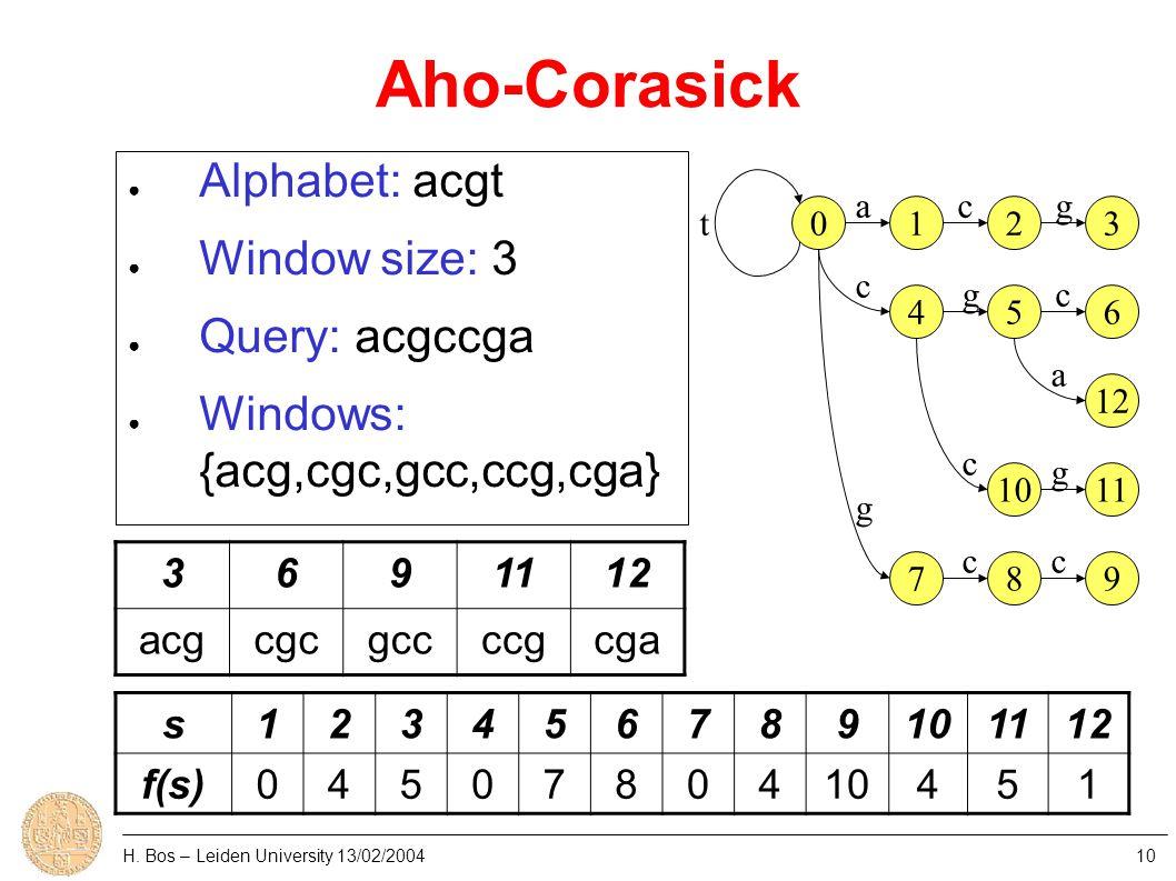 Aho-Corasick H. Bos – Leiden University 13/02/200410 0123 456 12 1011 789 t acg c g gc a g cc c ● Alphabet: acgt ● Window size: 3 ● Query: acgccga ● W