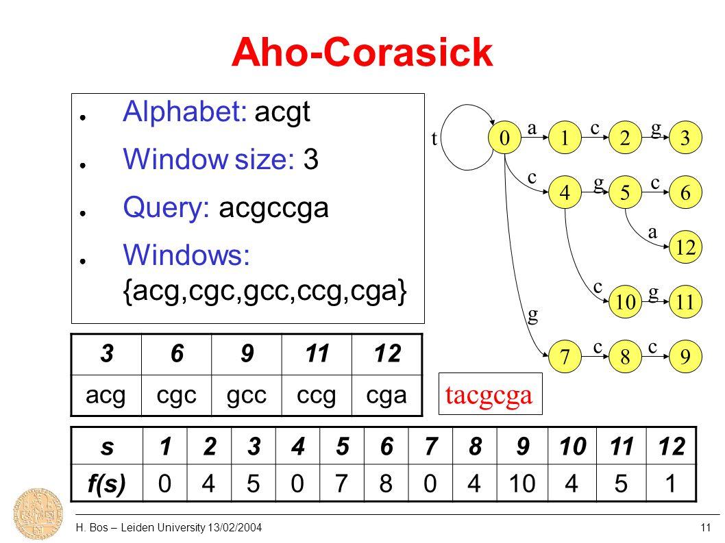 Aho-Corasick H. Bos – Leiden University 13/02/200411 0123 456 12 1011 789 t acg c g gc a g cc c ● Alphabet: acgt ● Window size: 3 ● Query: acgccga ● W