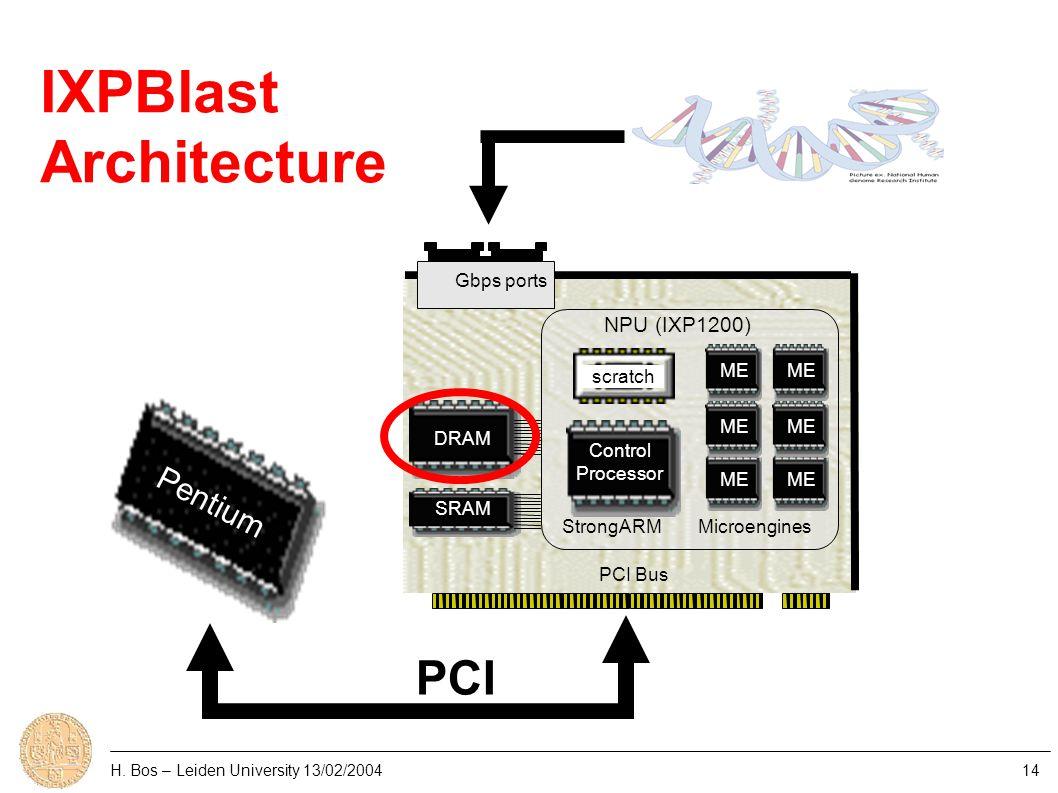 H. Bos – Leiden University 13/02/200414 Control Processor NPU (IXP1200) ME PCI Bus StrongARMMicroengines DRAM SRAM Gbps ports Pentium PCI scratch IXPB