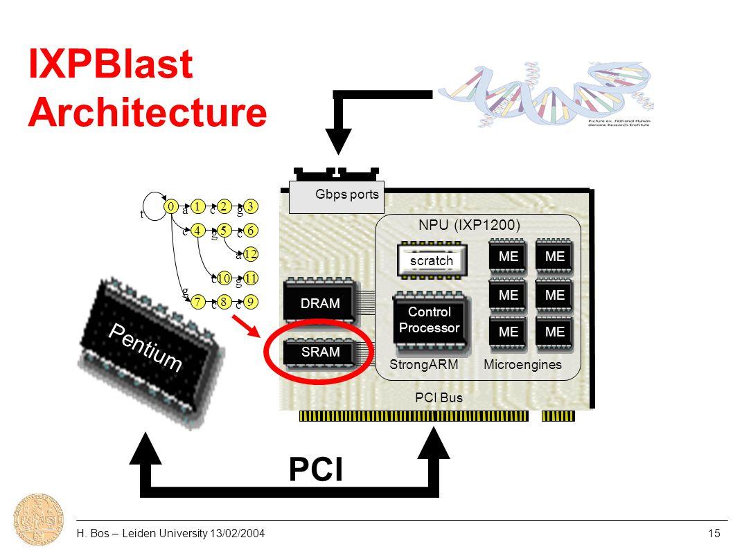 H. Bos – Leiden University 13/02/200415 Control Processor NPU (IXP1200) ME PCI Bus StrongARMMicroengines DRAM SRAM Gbps ports Pentium PCI scratch IXPB