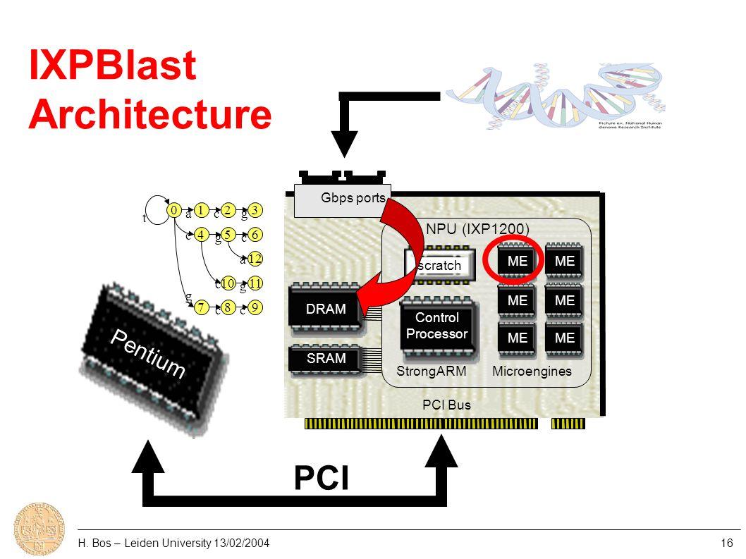 H. Bos – Leiden University 13/02/200416 Control Processor NPU (IXP1200) ME PCI Bus StrongARMMicroengines DRAM SRAM Gbps ports Pentium PCI scratch IXPB